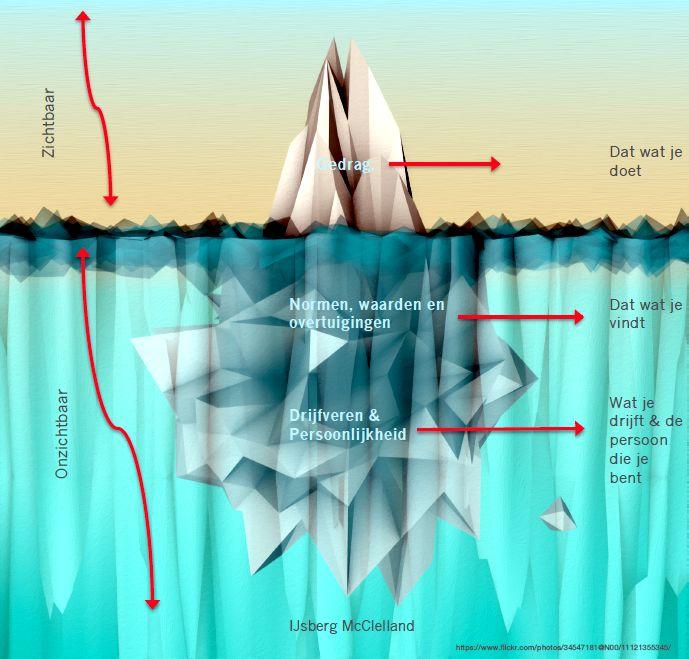 Persoonlijke ontwikkeling: ijsbergmodel